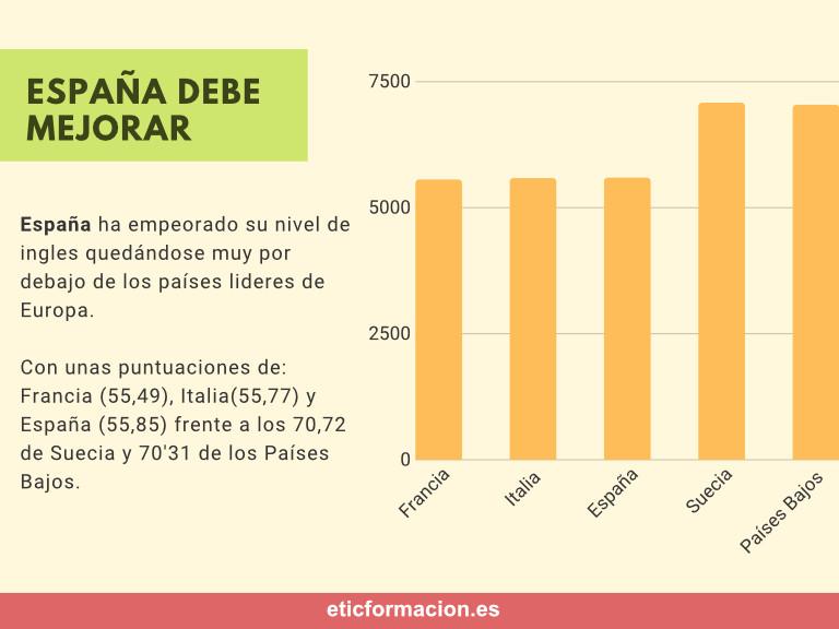 Infografía del nivel de inglés en España