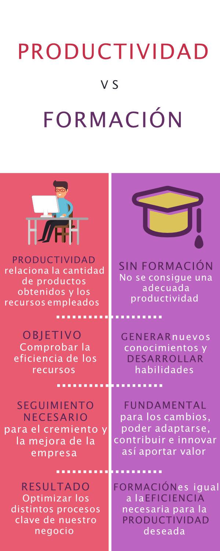 Infografía productividad vs formación